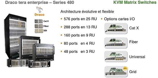 Gamme de matrices KVM Enterprise modulaires