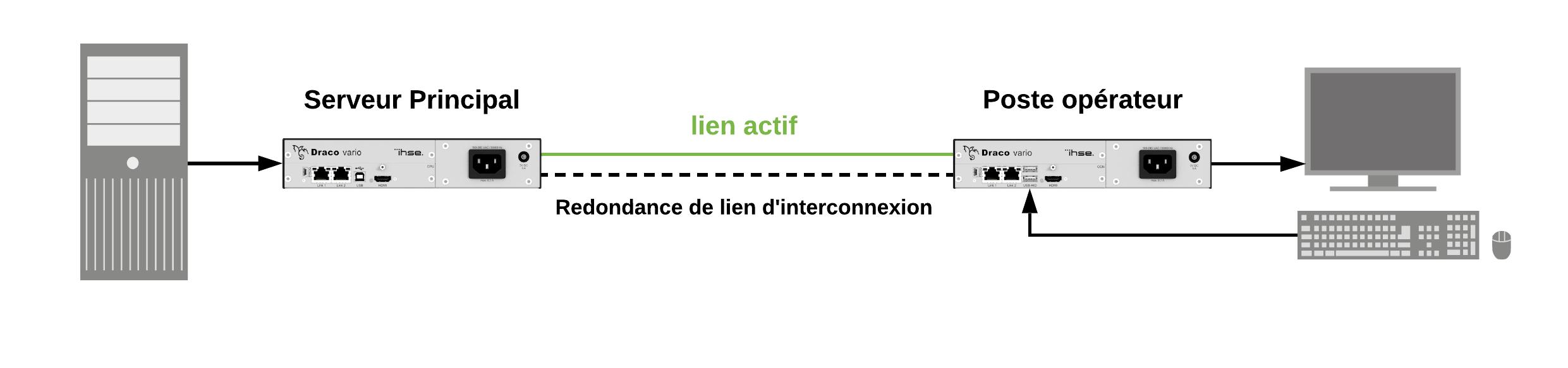 Redondance intégrée avec double lien d'attachement