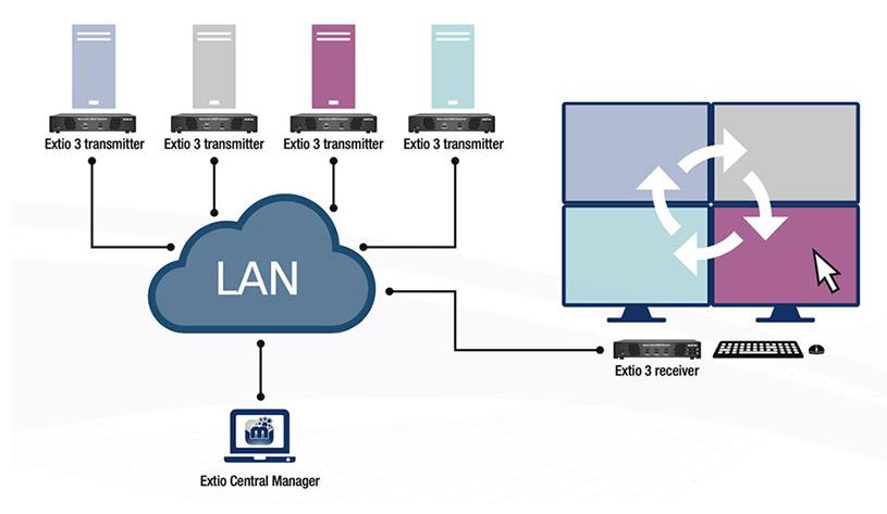 Extio 3 IP KVM Extension Switching