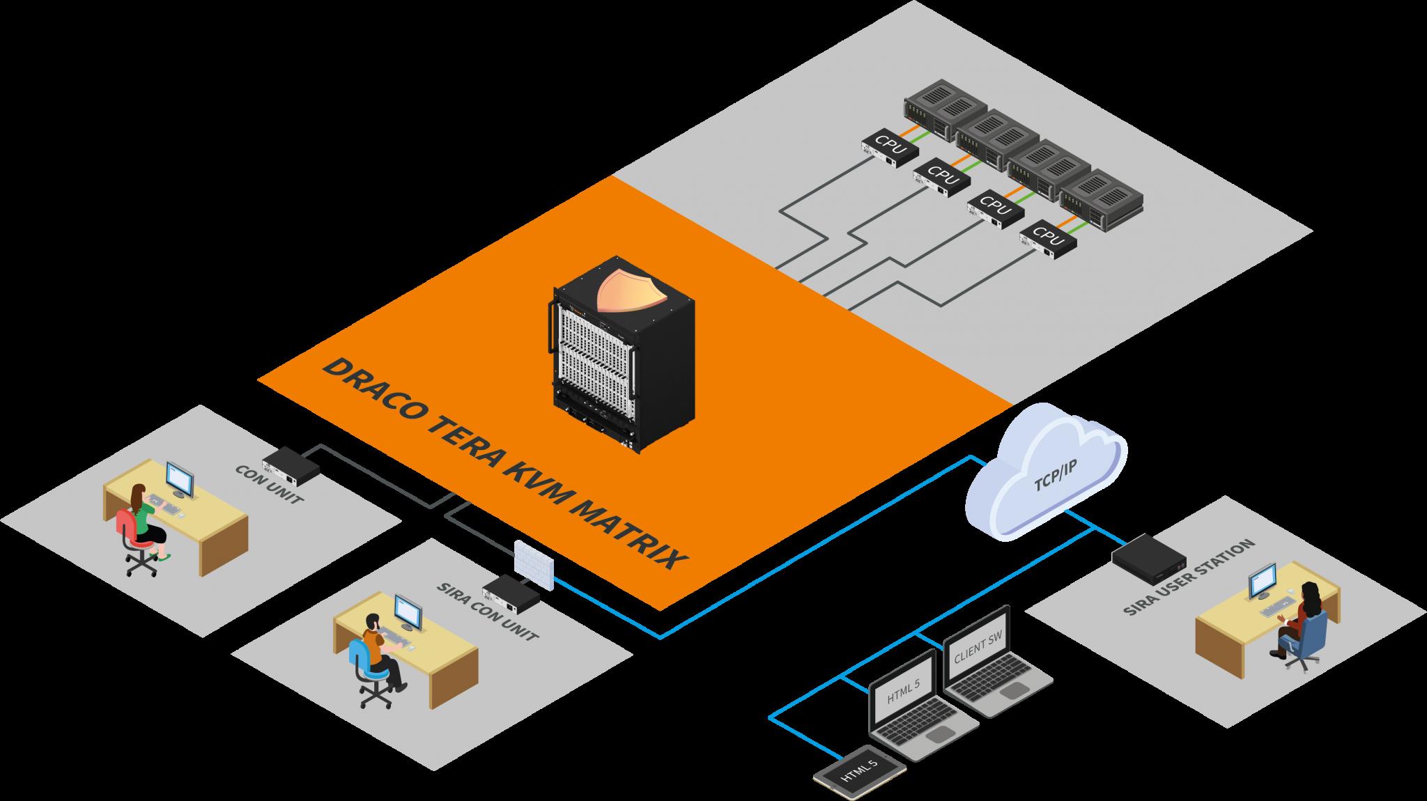 SIRA IP Architecture